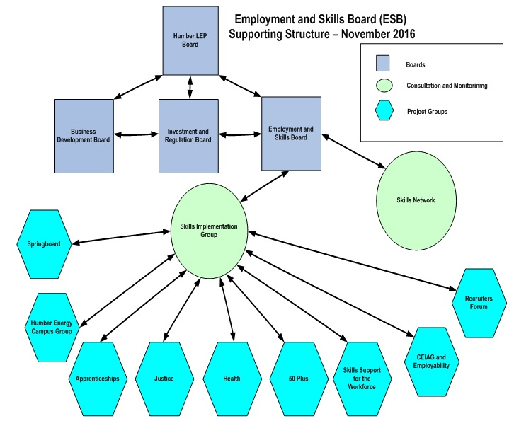 Employment and Skills Board » Humber LEP
