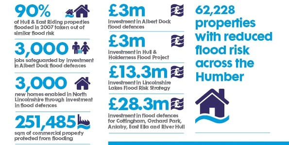 flood-risk-management